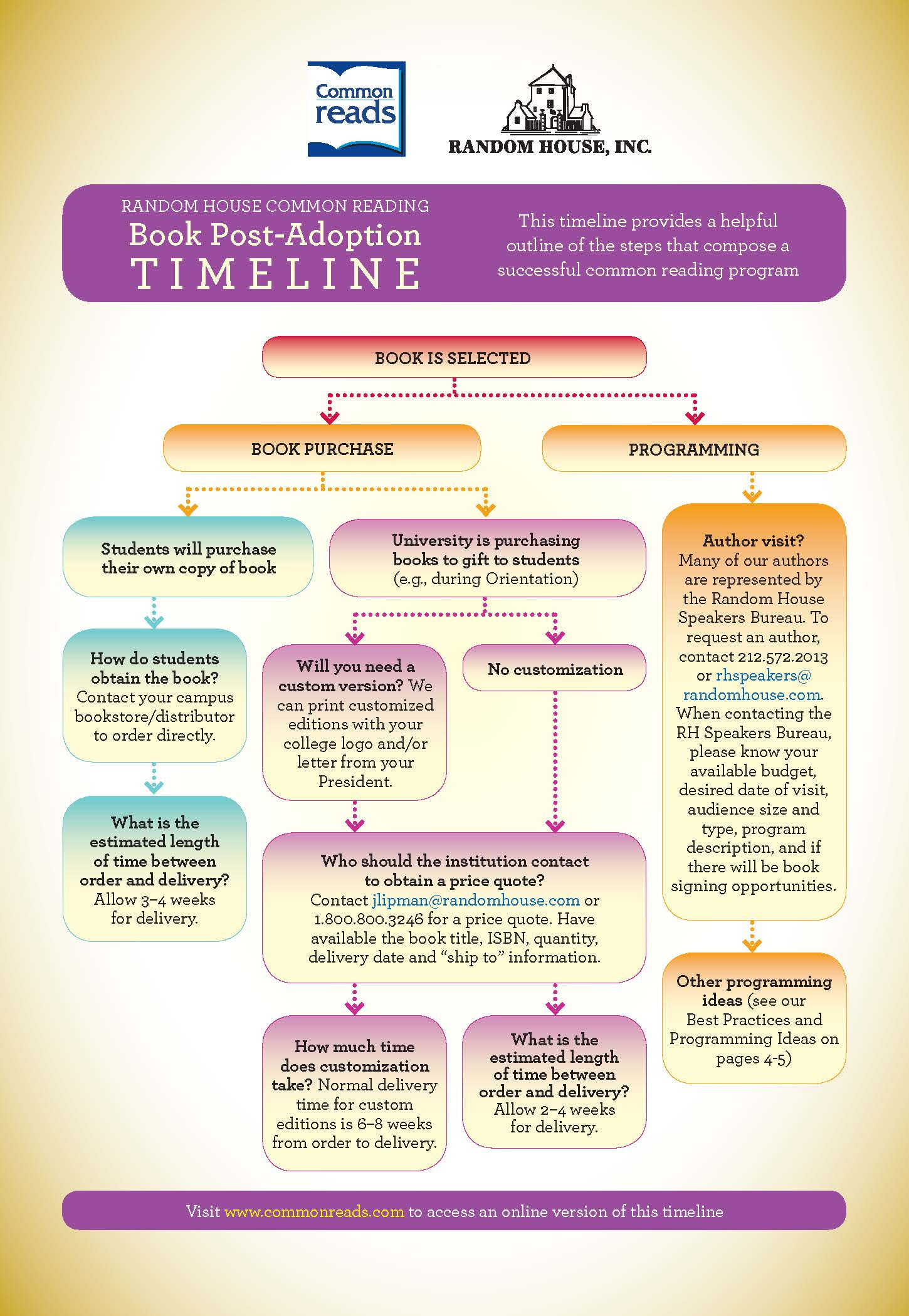 common reads adoption timeline for first year common reading programs