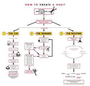 95349960-How-to-Create-a-Habit-The-Power-of-Habit-by-Charles-Duhigg